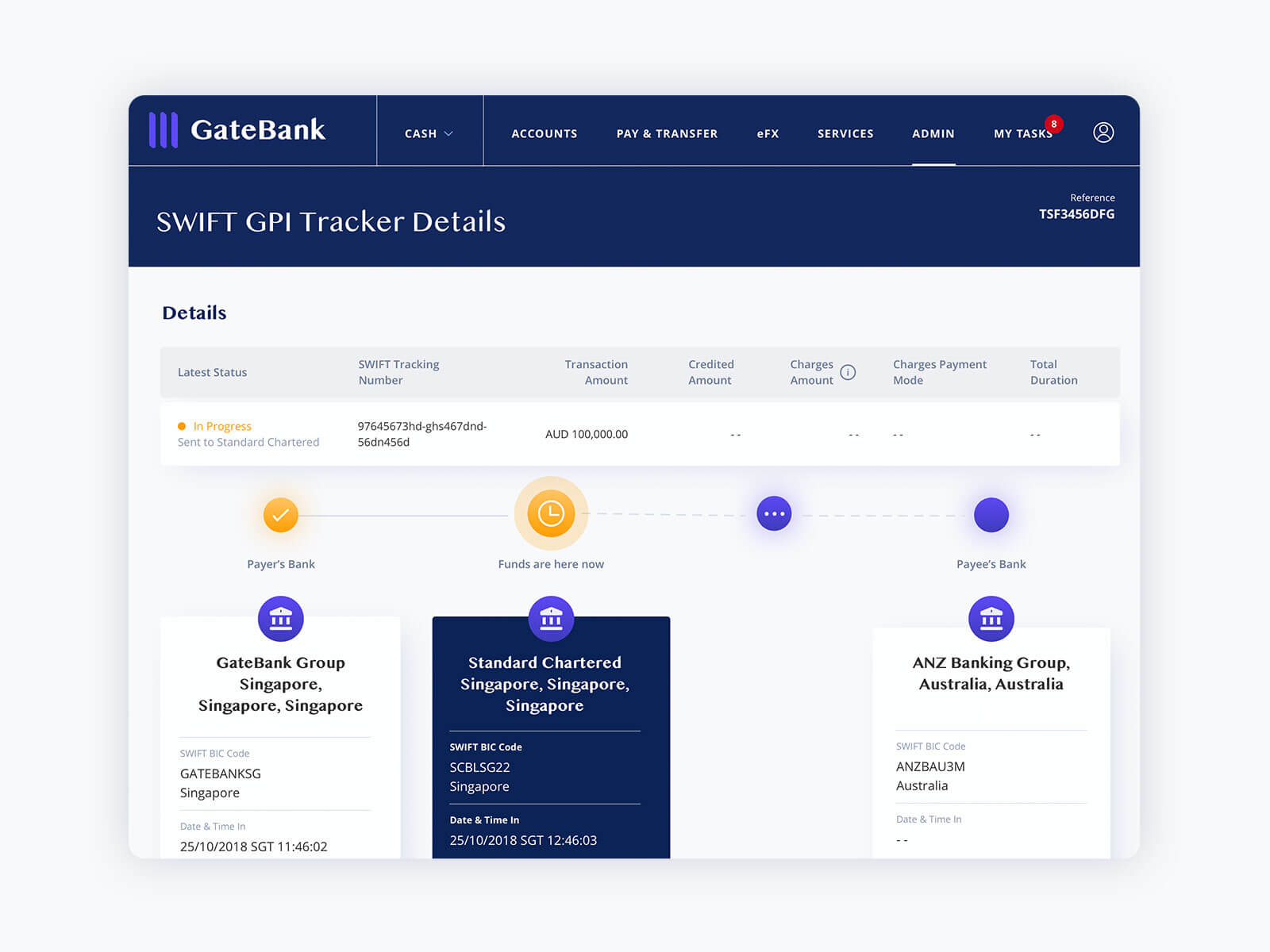 GateBank-SwiftGPI